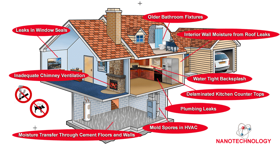 House Contaminate with labels